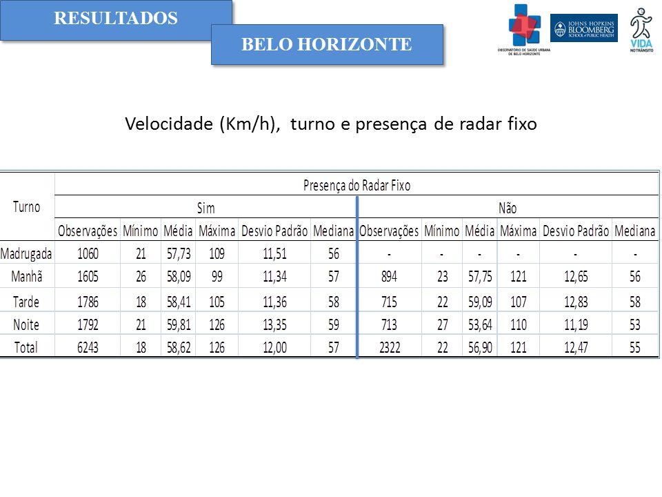 Velocidade (Km/h), turno e presença de radar fixo