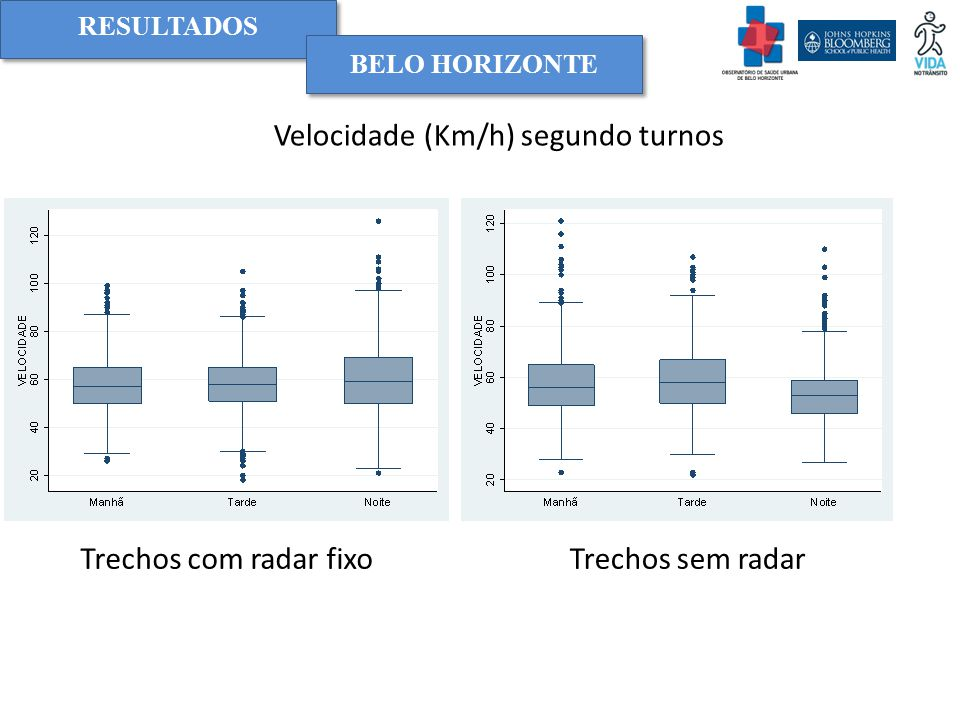 Velocidade (Km/h) segundo turnos