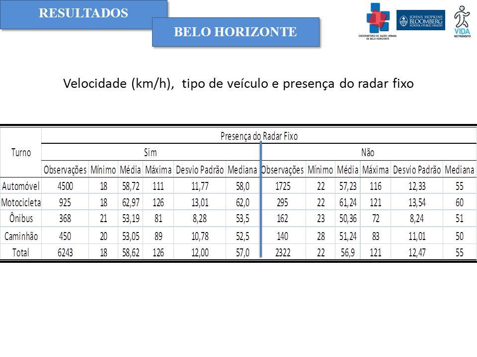 Velocidade (km/h), tipo de veículo e presença do radar fixo