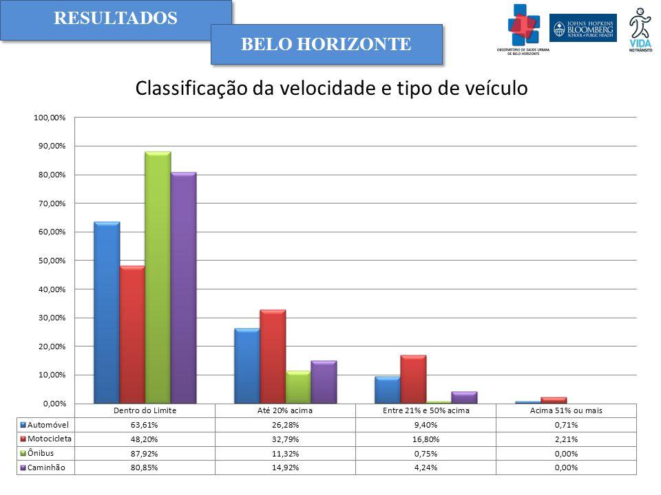 Classificação da velocidade e tipo de veículo