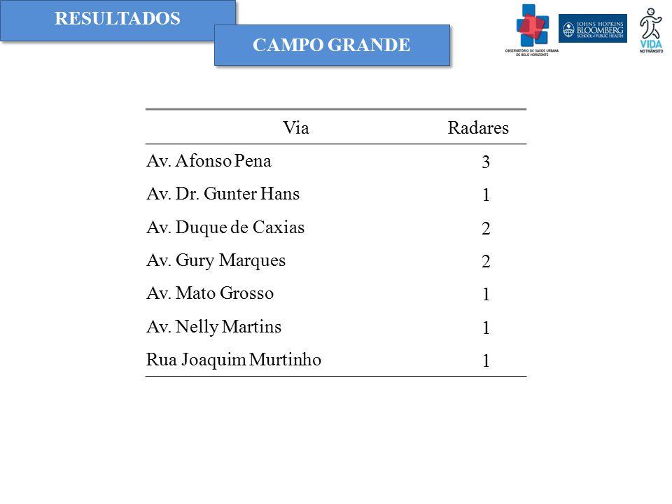RESULTADOS Campo grande. Via. Radares. Av. Afonso Pena. 3. Av. Dr. Gunter Hans. 1. Av. Duque de Caxias.