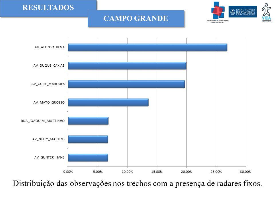 RESULTADOS Campo grande Distribuição das observações nos trechos com a presença de radares fixos.