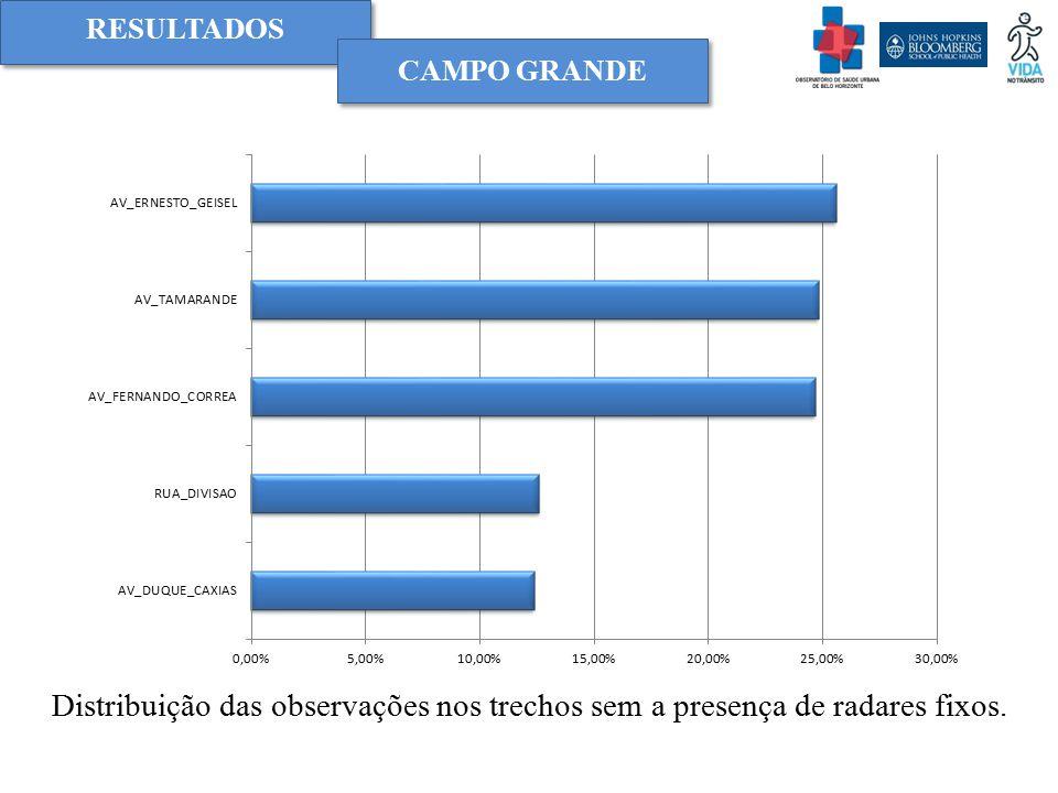RESULTADOS Campo grande Distribuição das observações nos trechos sem a presença de radares fixos.
