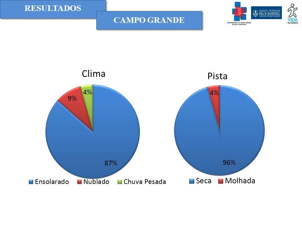 RESULTADOS Campo grande Clima Pista