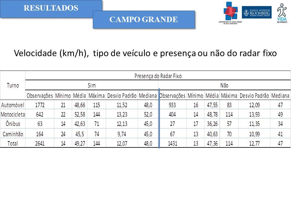 Velocidade (km/h), tipo de veículo e presença ou não do radar fixo