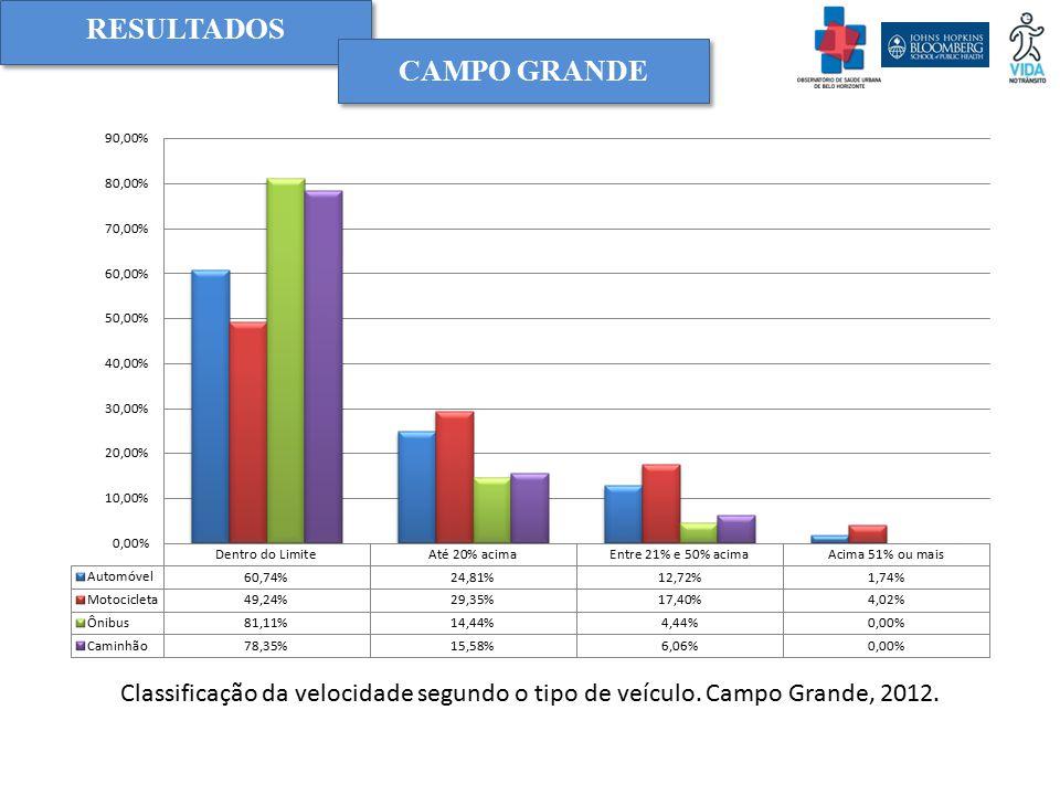 RESULTADOS Campo grande