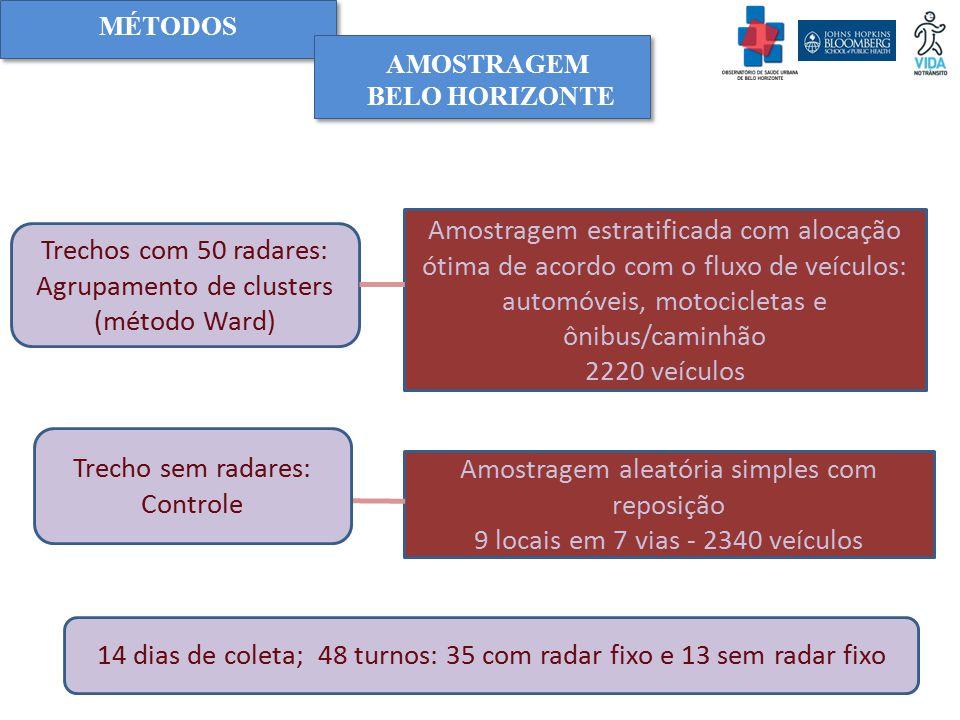 Agrupamento de clusters (método Ward)