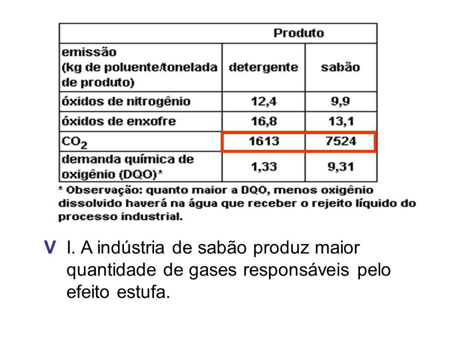 V I. A indústria de sabão produz maior quantidade de gases responsáveis pelo efeito estufa.