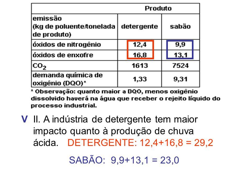 V II. A indústria de detergente tem maior impacto quanto à produção de chuva ácida. DETERGENTE: 12,4+16,8 = 29,2.