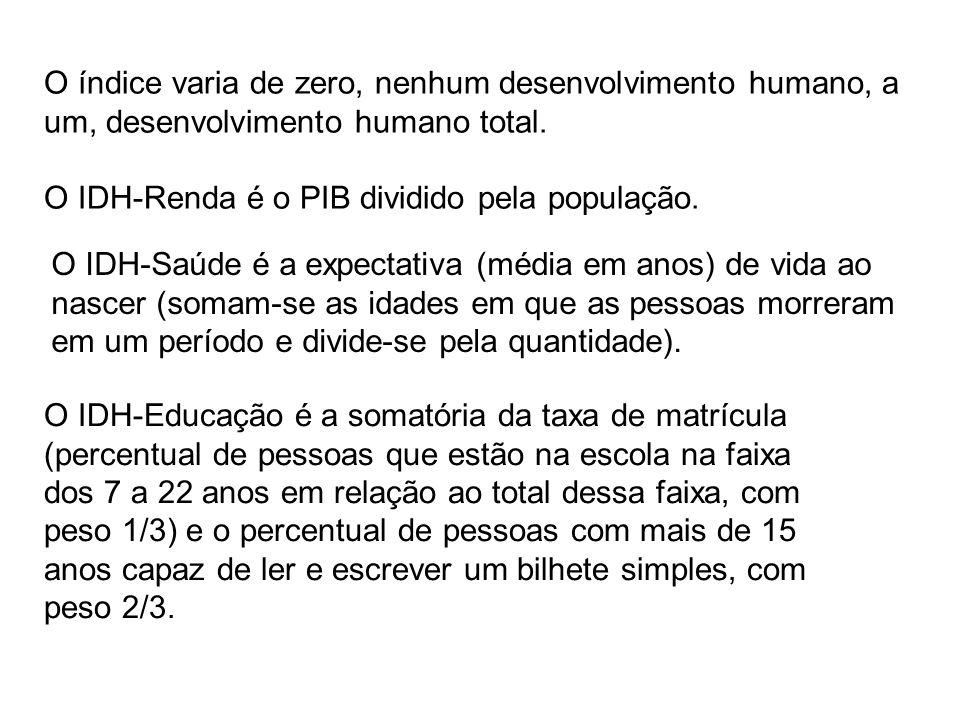 O índice varia de zero, nenhum desenvolvimento humano, a um, desenvolvimento humano total.
