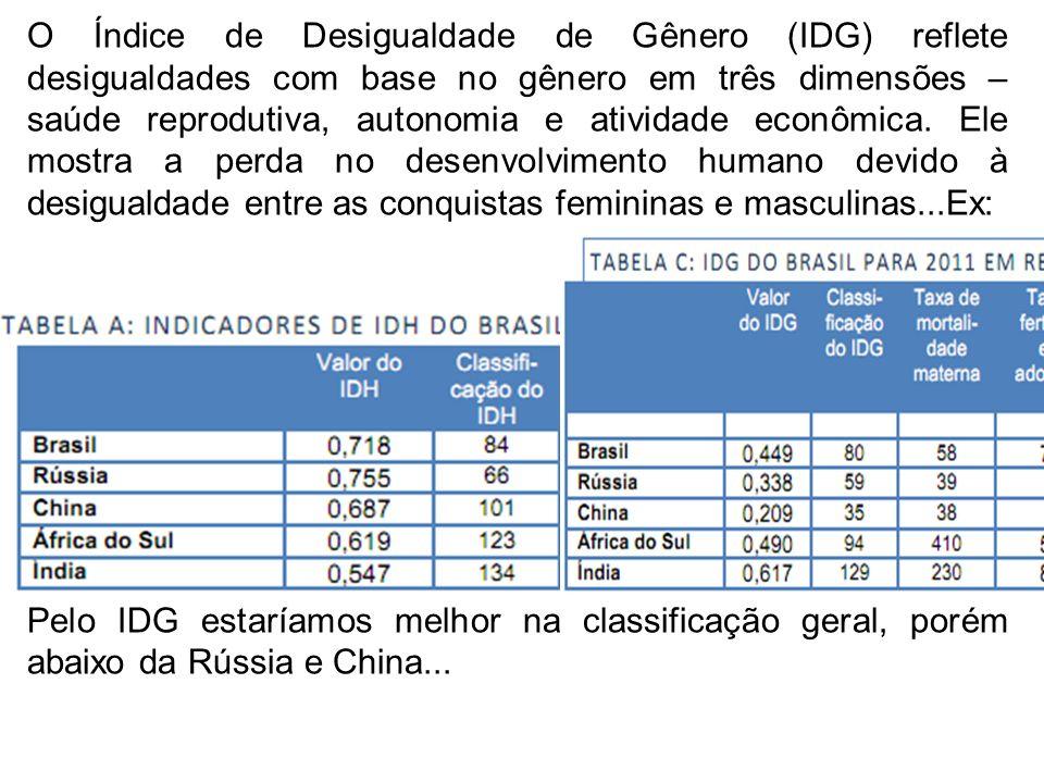 O Índice de Desigualdade de Gênero (IDG) reflete desigualdades com base no gênero em três dimensões – saúde reprodutiva, autonomia e atividade econômica. Ele mostra a perda no desenvolvimento humano devido à desigualdade entre as conquistas femininas e masculinas...Ex: