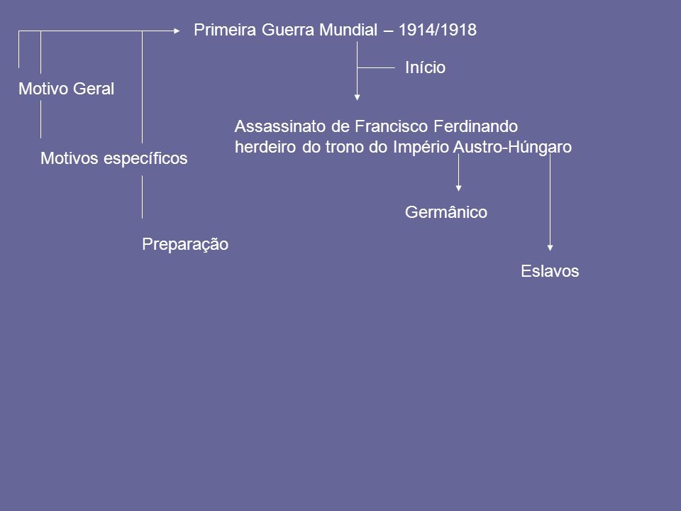 Primeira Guerra Mundial – 1914/1918