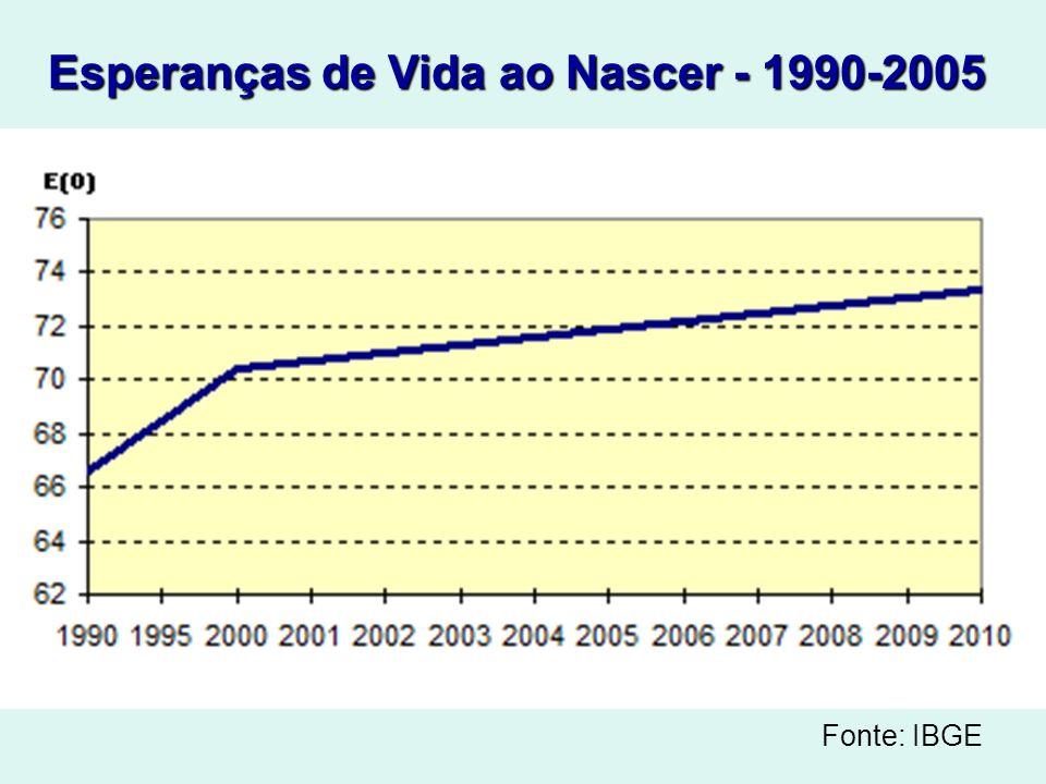 Esperanças de Vida ao Nascer - 1990-2005