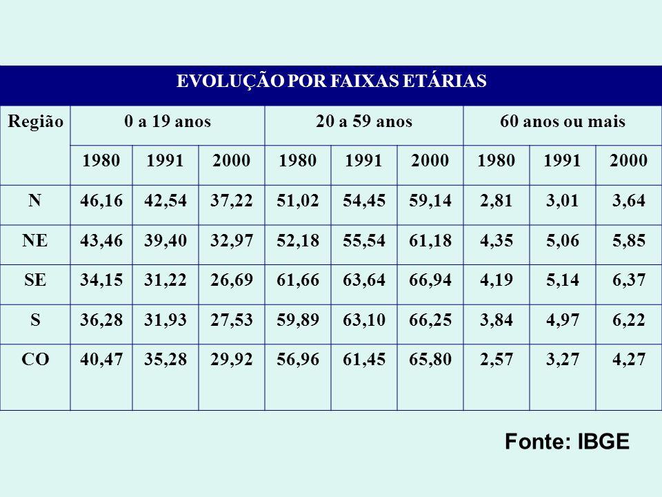 EVOLUÇÃO POR FAIXAS ETÁRIAS