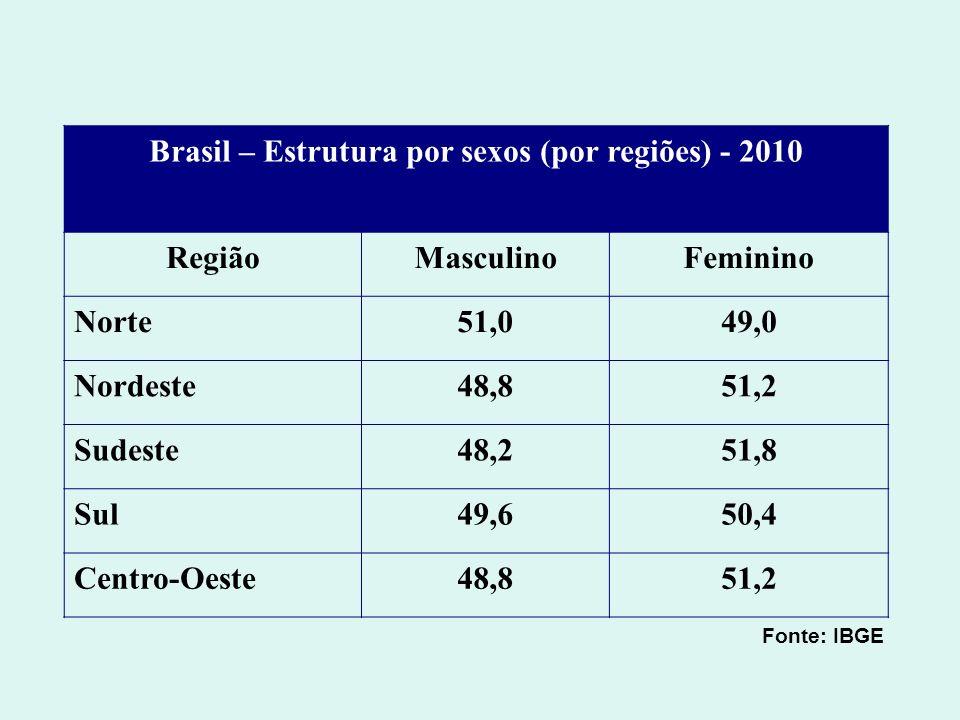 Brasil – Estrutura por sexos (por regiões) - 2010