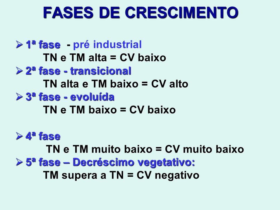FASES DE CRESCIMENTO 1ª fase - pré industrial TN e TM alta = CV baixo