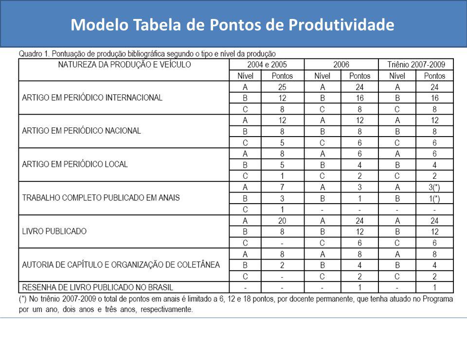 Modelo Tabela de Pontos de Produtividade
