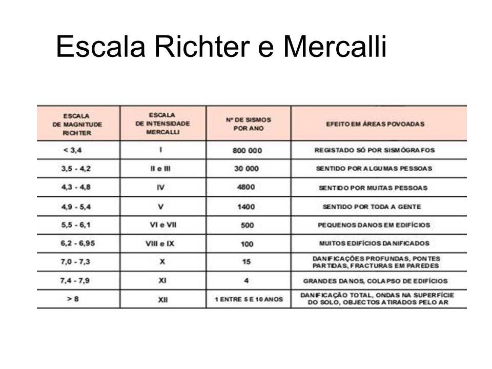 Escala Richter e Mercalli