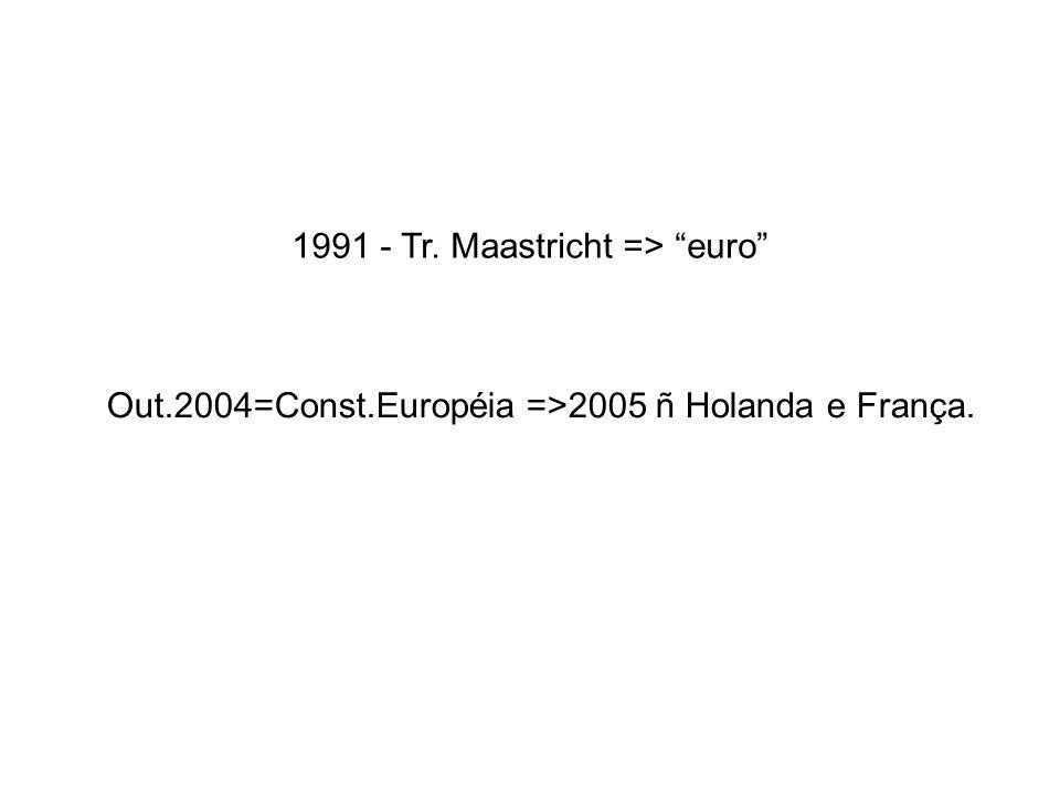 1991 - Tr. Maastricht => euro