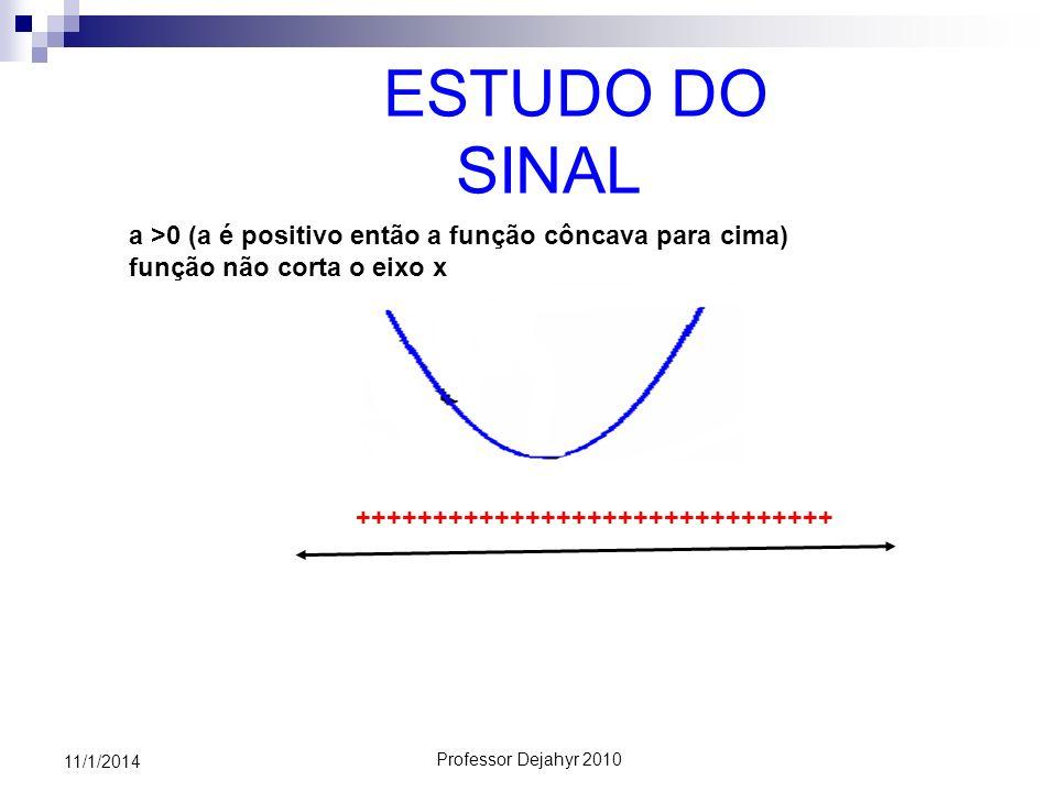 ESTUDO DO SINAL a >0 (a é positivo então a função côncava para cima) função não corta o eixo x. +++++++++++++++++++++++++++++++