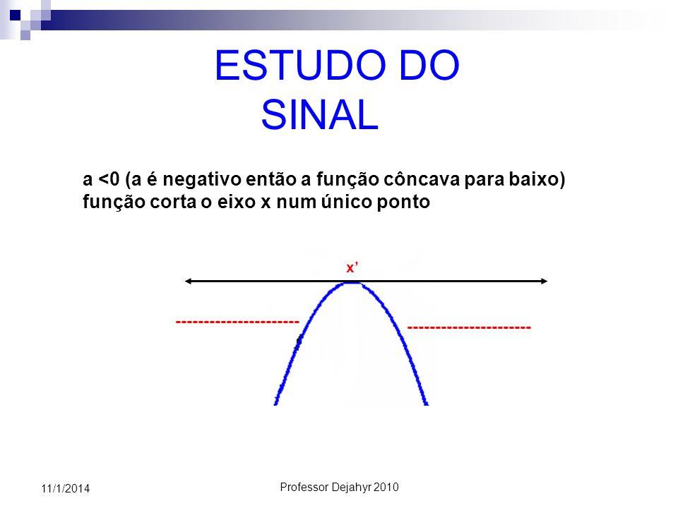 ESTUDO DO SINALa <0 (a é negativo então a função côncava para baixo) função corta o eixo x num único ponto.
