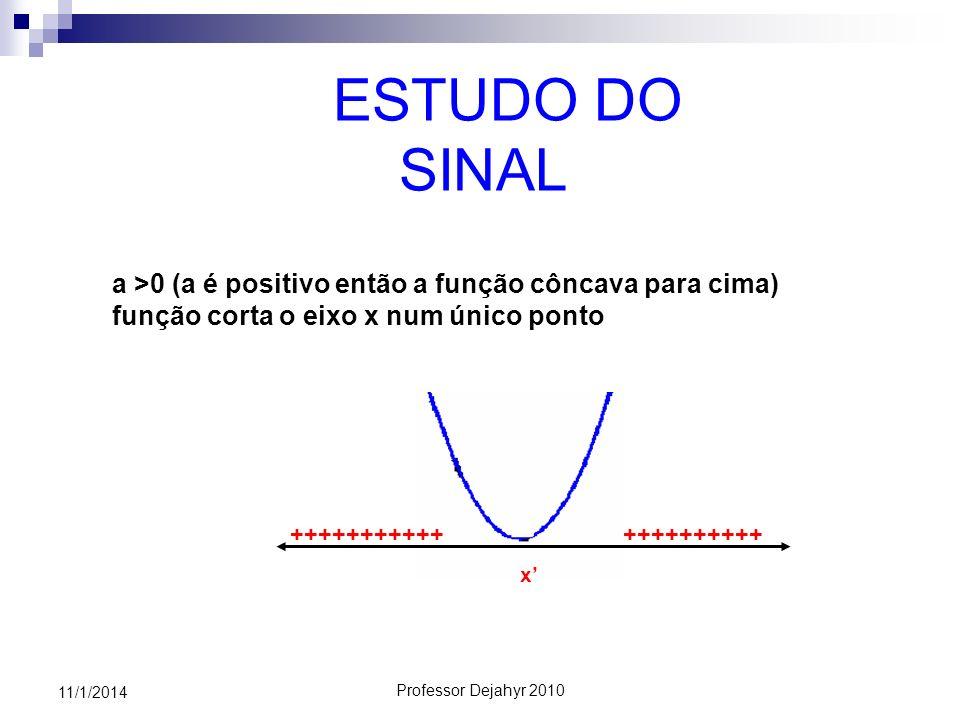 ESTUDO DO SINAL a >0 (a é positivo então a função côncava para cima) função corta o eixo x num único ponto.