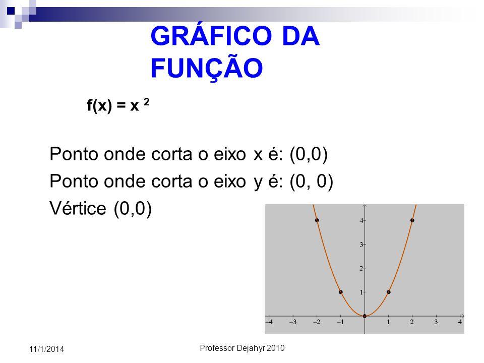 GRÁFICO DA FUNÇÃO Ponto onde corta o eixo x é: (0,0)