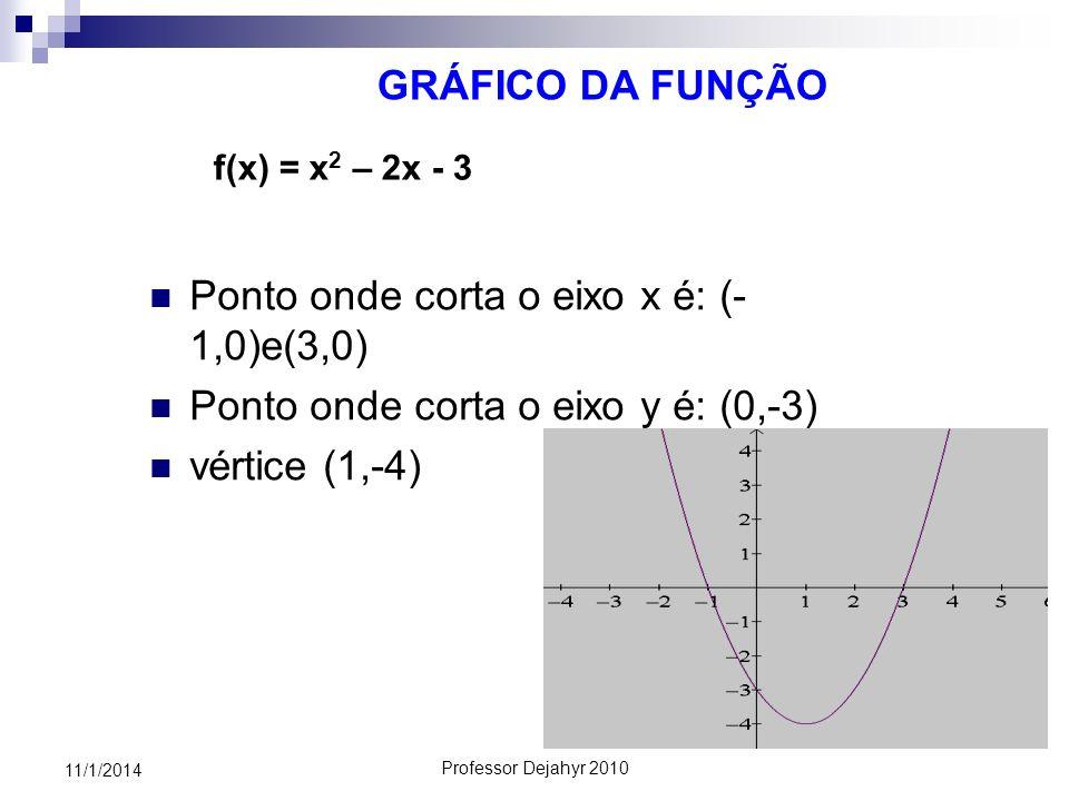 Ponto onde corta o eixo x é: (-1,0)e(3,0)