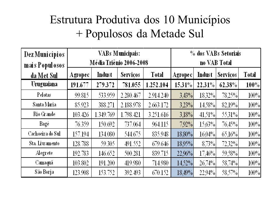 Estrutura Produtiva dos 10 Municípios + Populosos da Metade Sul