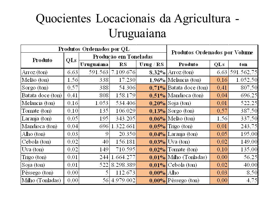 Quocientes Locacionais da Agricultura - Uruguaiana