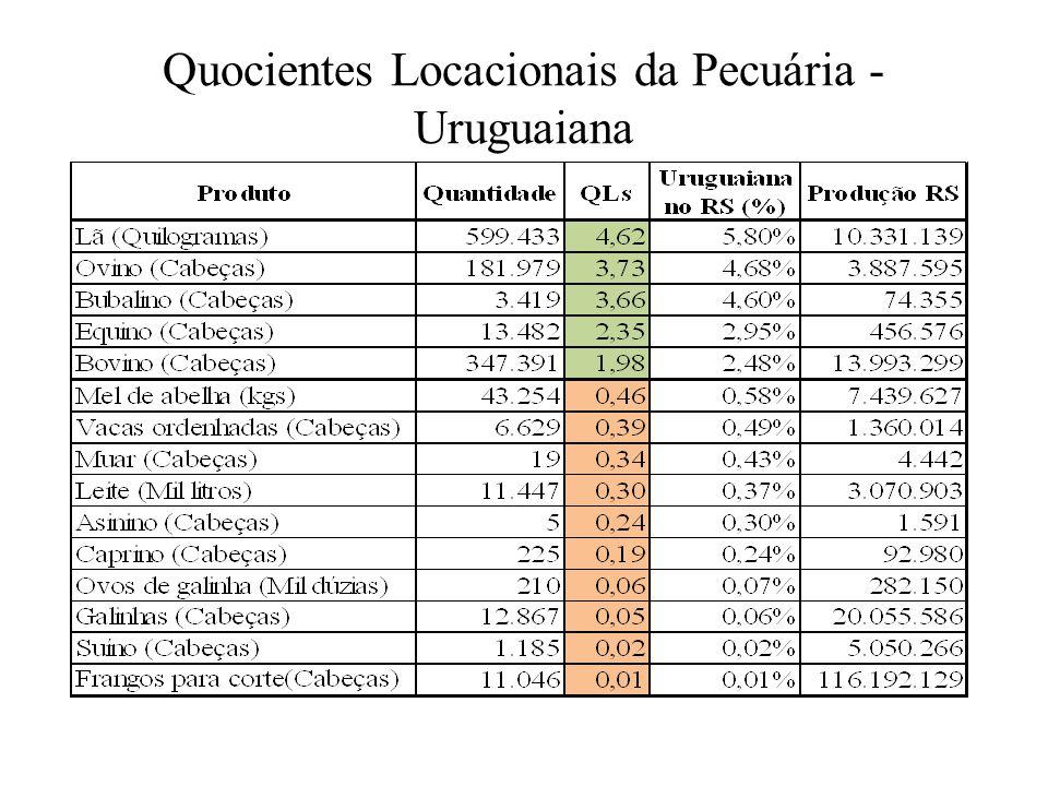 Quocientes Locacionais da Pecuária - Uruguaiana