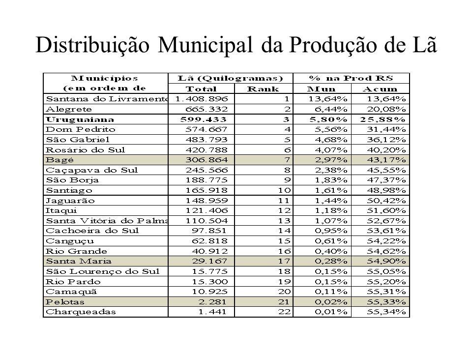 Distribuição Municipal da Produção de Lã