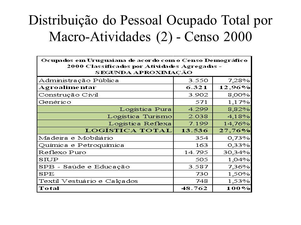 Distribuição do Pessoal Ocupado Total por Macro-Atividades (2) - Censo 2000