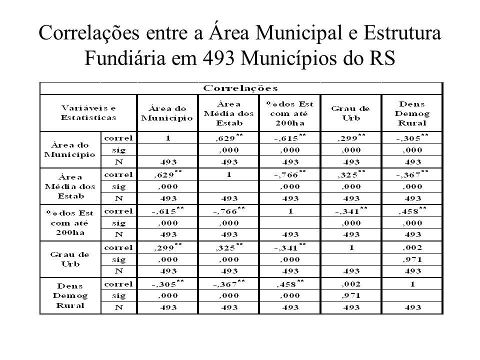 Correlações entre a Área Municipal e Estrutura Fundiária em 493 Municípios do RS