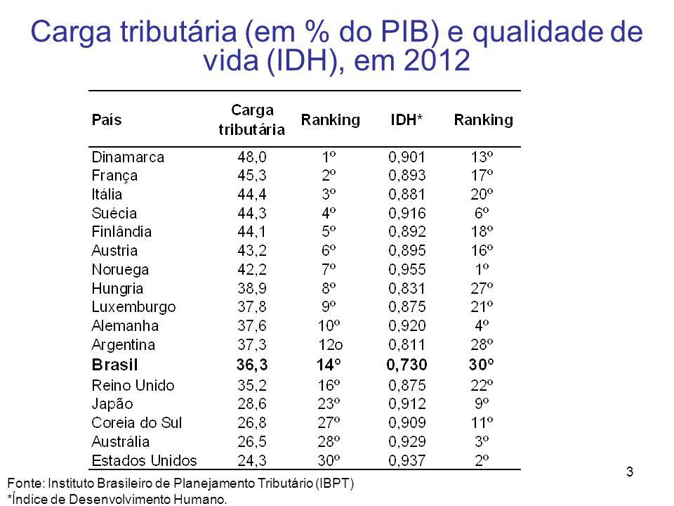 Carga tributária (em % do PIB) e qualidade de vida (IDH), em 2012