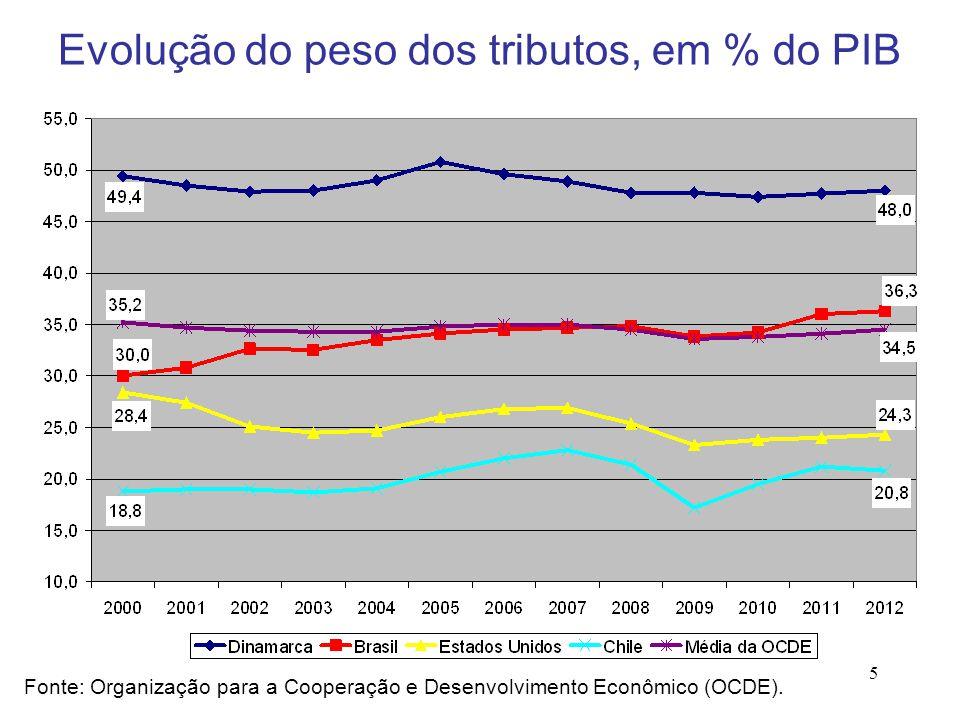 Evolução do peso dos tributos, em % do PIB