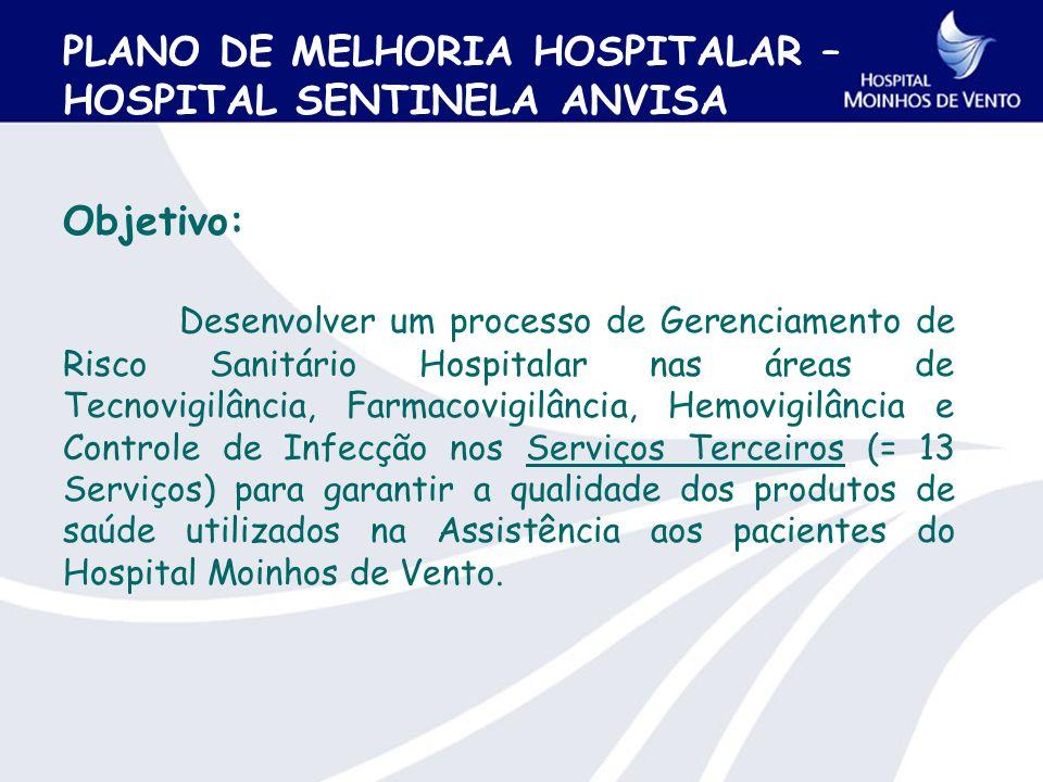 PLANO DE MELHORIA HOSPITALAR – HOSPITAL SENTINELA ANVISA