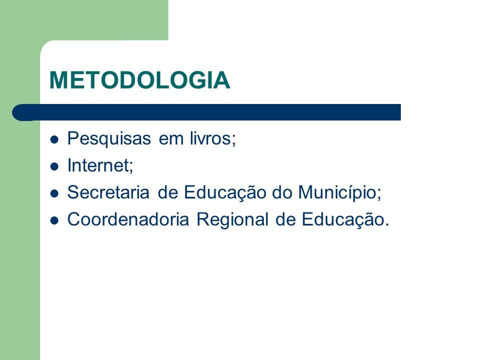 METODOLOGIA Pesquisas em livros; Internet;
