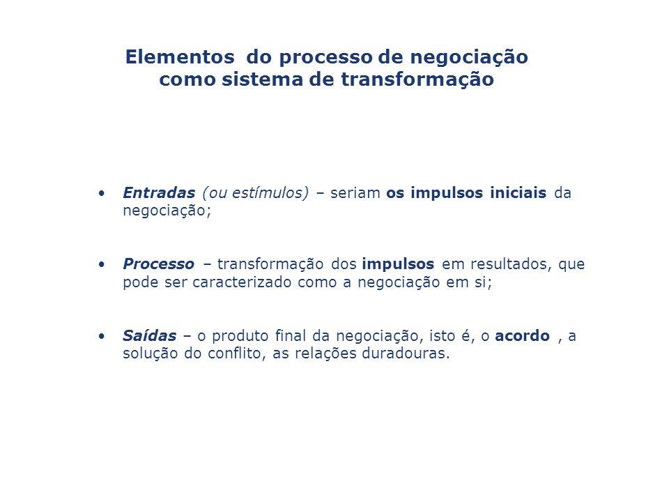 Elementos do processo de negociação como sistema de transformação