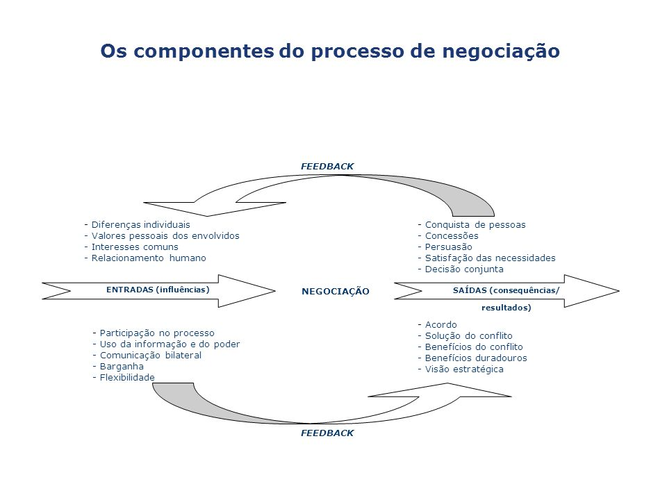 Os componentes do processo de negociação