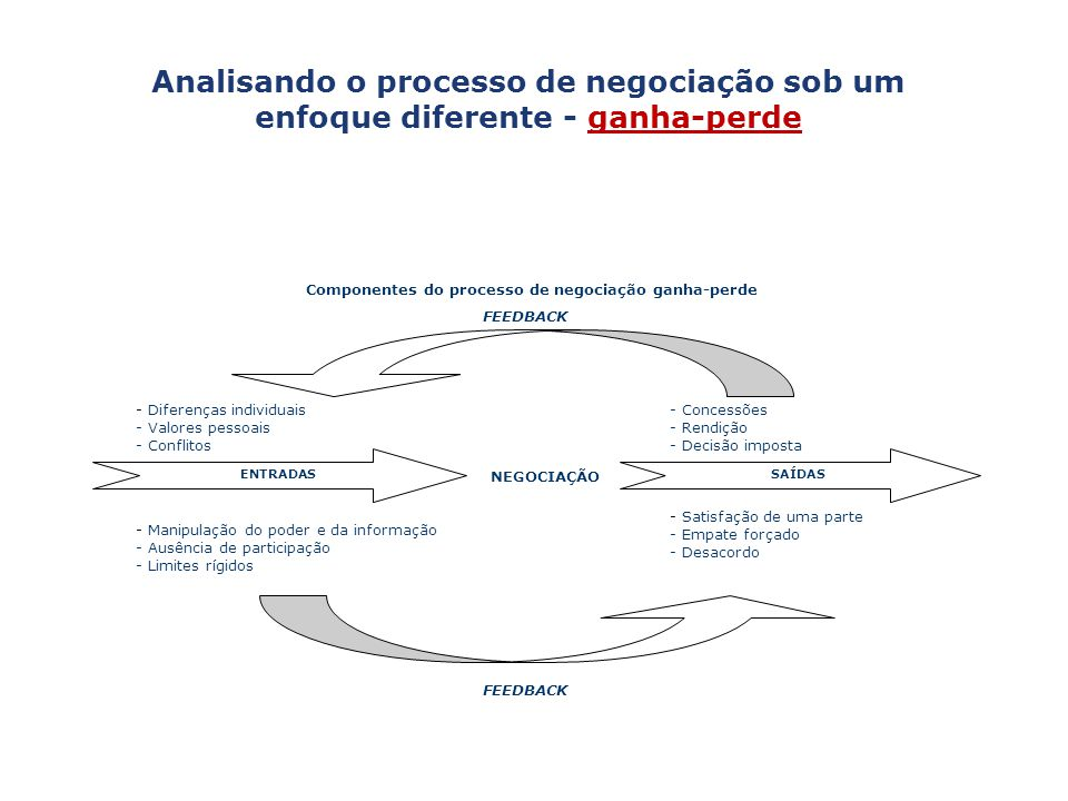 Componentes do processo de negociação ganha-perde