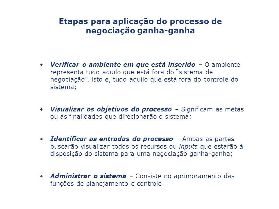 Etapas para aplicação do processo de negociação ganha-ganha