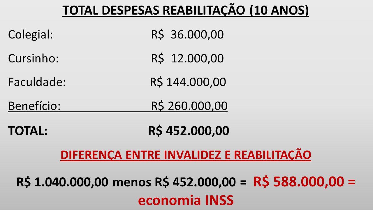 TOTAL DESPESAS REABILITAÇÃO (10 ANOS)