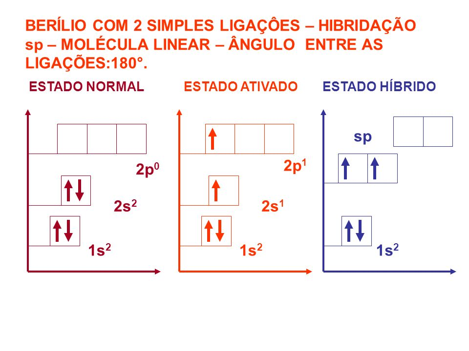 BERÍLIO COM 2 SIMPLES LIGAÇÔES – HIBRIDAÇÃO sp – MOLÉCULA LINEAR – ÂNGULO ENTRE AS LIGAÇÕES:180°.