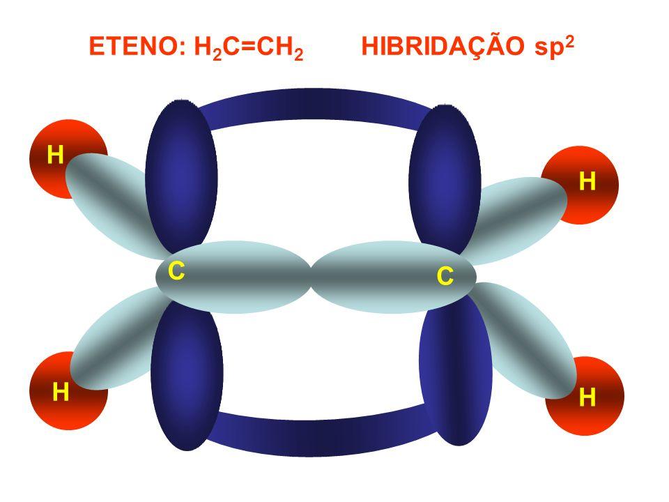 ETENO: H2C=CH2 HIBRIDAÇÃO sp2