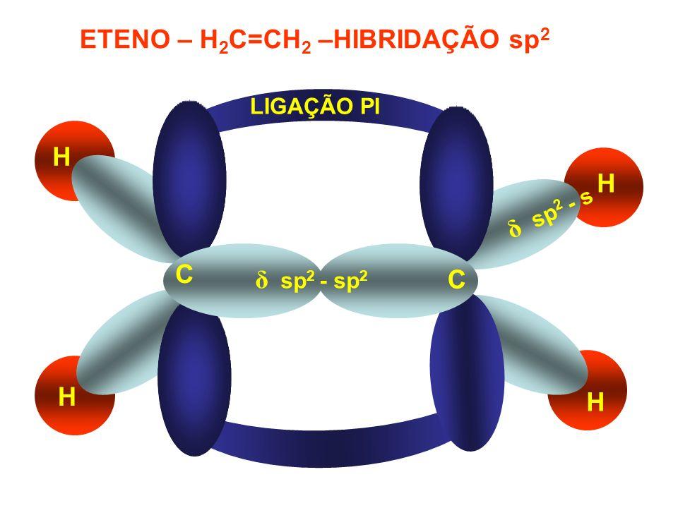 ETENO – H2C=CH2 –HIBRIDAÇÃO sp2