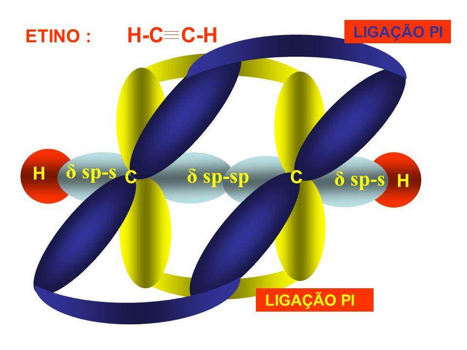 ETINO : H-C C-H LIGAÇÃO PI δ sp-s H δ sp-sp C C δ sp-s H LIGAÇÃO PI