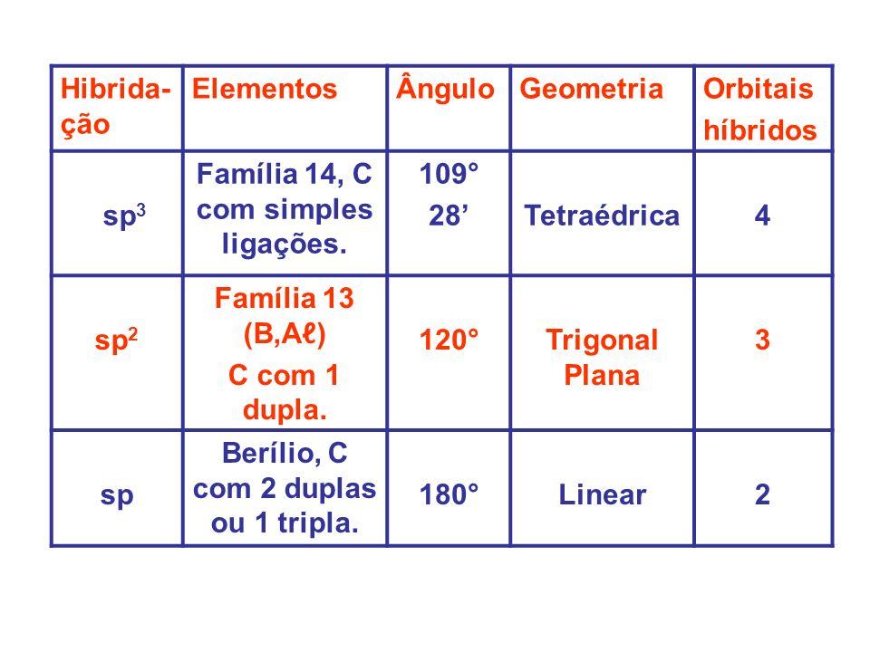 Família 14, C com simples ligações. 109° 28' Tetraédrica 4