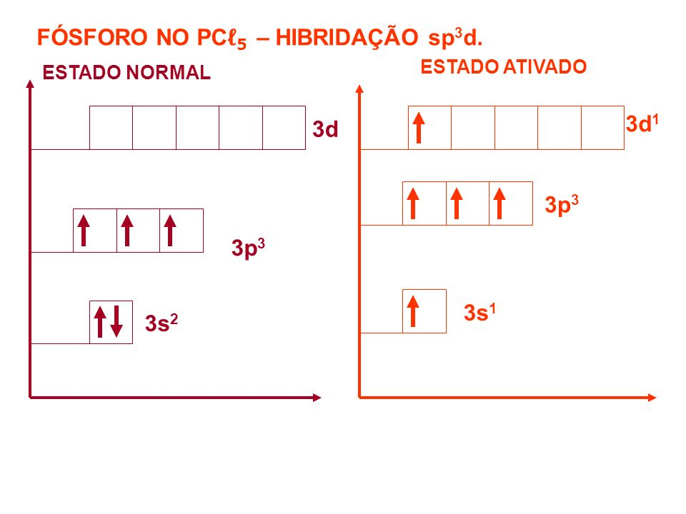 FÓSFORO NO PCℓ5 – HIBRIDAÇÃO sp3d.