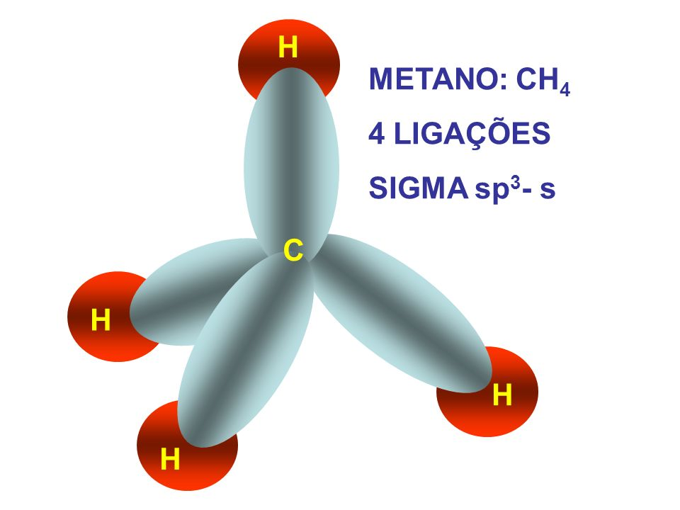 H METANO: CH4 4 LIGAÇÕES SIGMA sp3- s C H H H